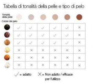 Tipologia pelle luce pulsata